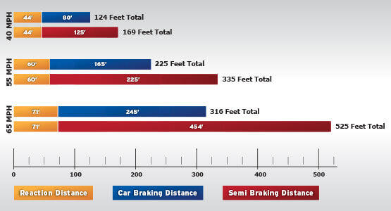 stopping_distances-Utah DOT_rear-end collisions prevention