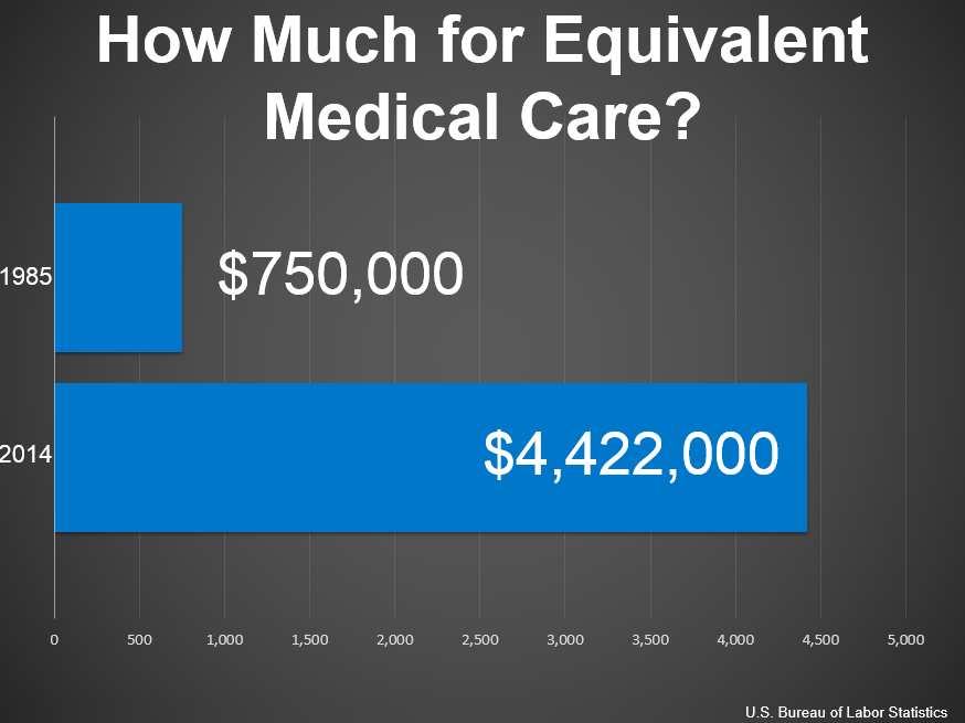 Medical costs have risen at a much faster rate than other goods and services