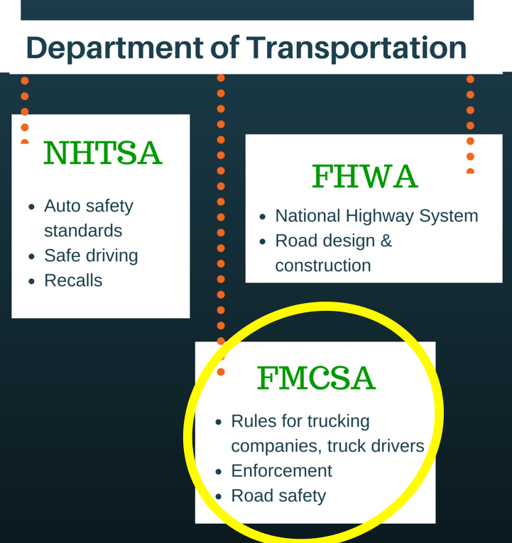 The US Department of Transportation_FMCSA