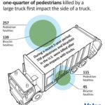 Truck side guard-Truck crash death prevention-Coluccio Law