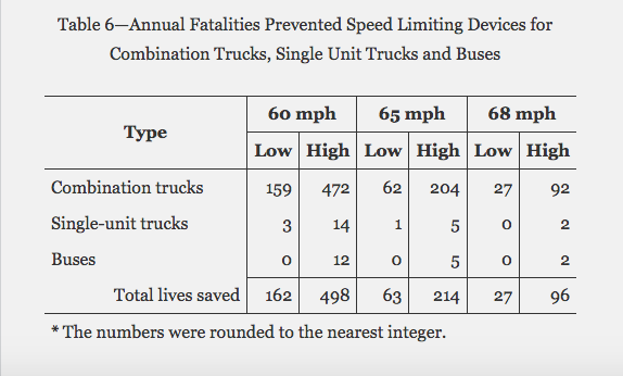 truck crash fatality data-NHTSA-speed limiters debate