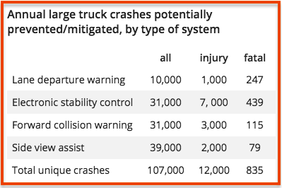 IIHS_Data_blind-spots-Truck-crashes-prevention